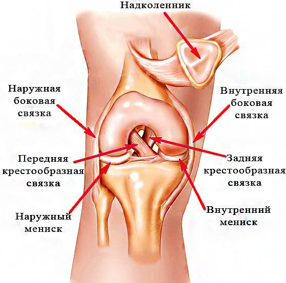 Разрыв суставов жжение в суставах рук