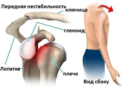 Отрыв головки плечевого сустава реабилитация после операций на суставах